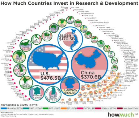 https://howmuch.net/articles/research-development-spending-by-country