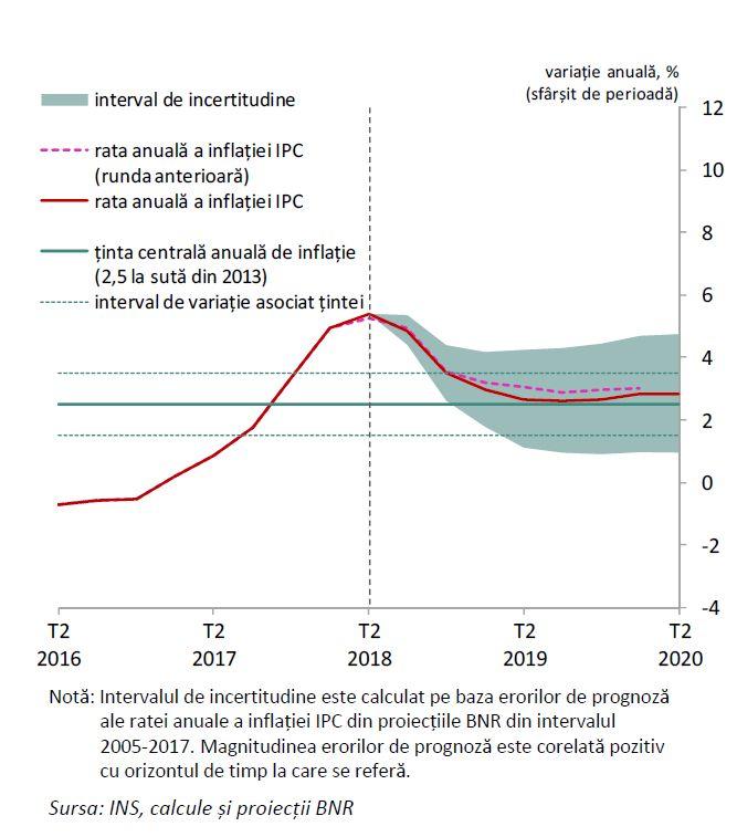 Rata anuală a inflației IPC