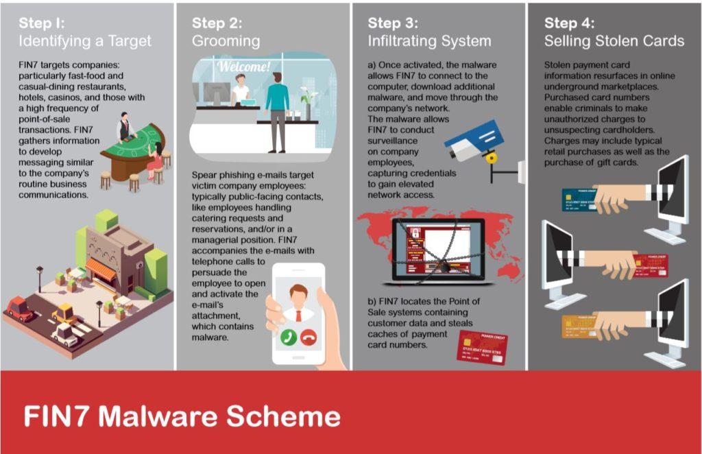 Schema malware FIN 7 (Sursa- Departamentul american de justiţie)