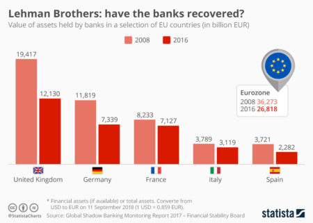 Graficul arată valoarea activelor deținute de bănci într-o serie de țări din UE, în 2008 și 2018.