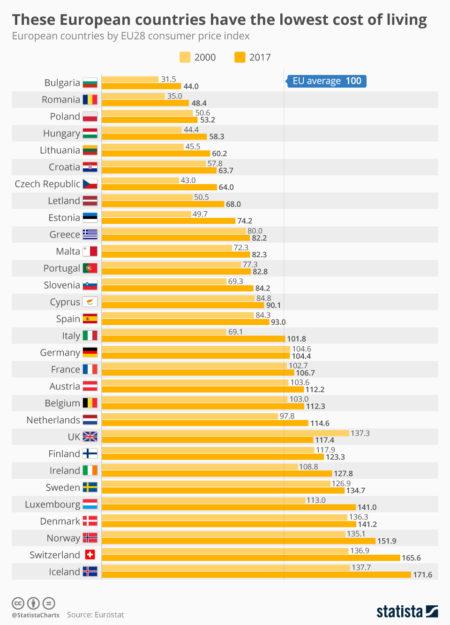 Acest grafic prezintă țările europene cu indicele prețurilor de consum în UE28