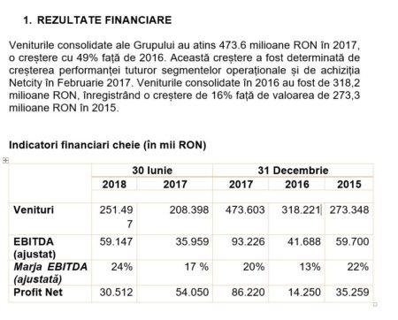 Rezultatele financiare