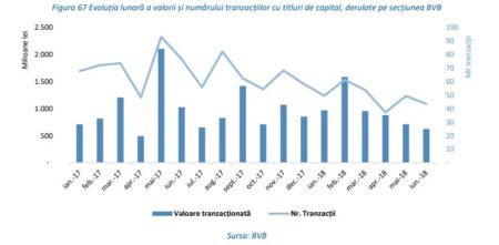 Sursa: tradingeconomics.com