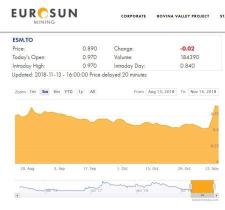 Evoluţia acţiunilor Euro Sun Mining la Bursa din Toronto. http://eurosunmining.com/investors/stock-information/