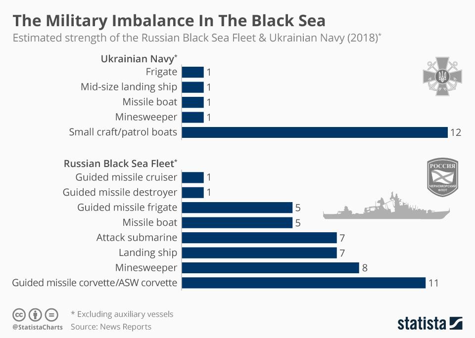 https://www.statista.com/chart/16207/estimated-strength-of-the-russian-black-sea-fleet-and-ukrainian-navy/