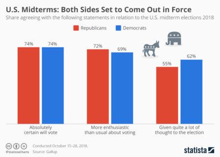 Alegerile de astăzi din America reprezintă un test uriaș pentru ambele părți ale spectrului politic. Republicanii sunt hotărâți să-și păstreze controlul destul de subțire asupra Congresului - și poate chiar să-l încline în favoarea lor - în timp ce democrații sunt disperați să-l câștige și să facă demonstraţie puternică anti-Trump atât în faţa țării, cât şi a lumii. Sursa : https://www.statista.com/chart/15975/us-midterms-voter-turnout-indicators/