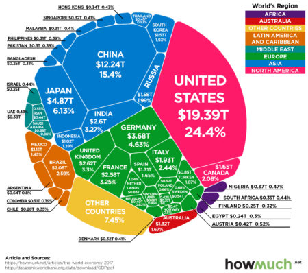 http://www.visualcapitalist.com/80-trillion-world-economy-one-chart/