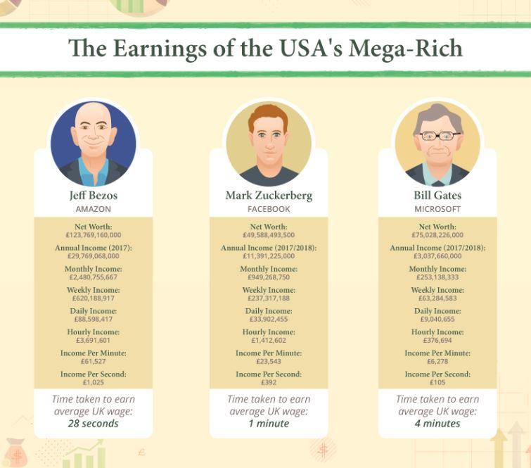 https://abcfinance.co.uk/blog/you-versus-mega-rich/