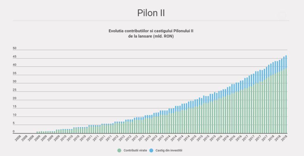 https://www.apapr.ro/pensii-private/rezultate-fonduri/