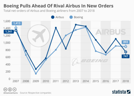 https://infographic.statista.com/normal/chartoftheday_12539_airbus_is_beating_boeing_in_the_race_for_new_orders_n.jpg