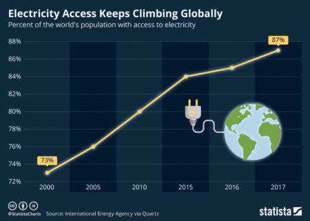https://www.statista.com/chart/16552/electricity-access-worldwide/