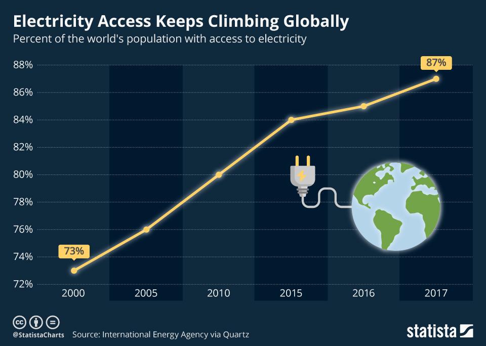 https://www.statista.com/chart/16552/electricity-access-worldwide/
