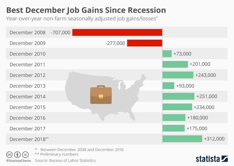 https://www.statista.com/chart/16538/december-job-gains/