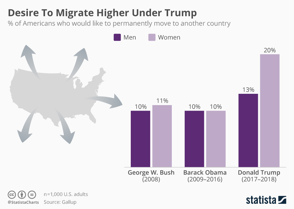 https://www.statista.com/chart/16581/share-of-americans-who-would-like-to-permanently-move-to-another-country/