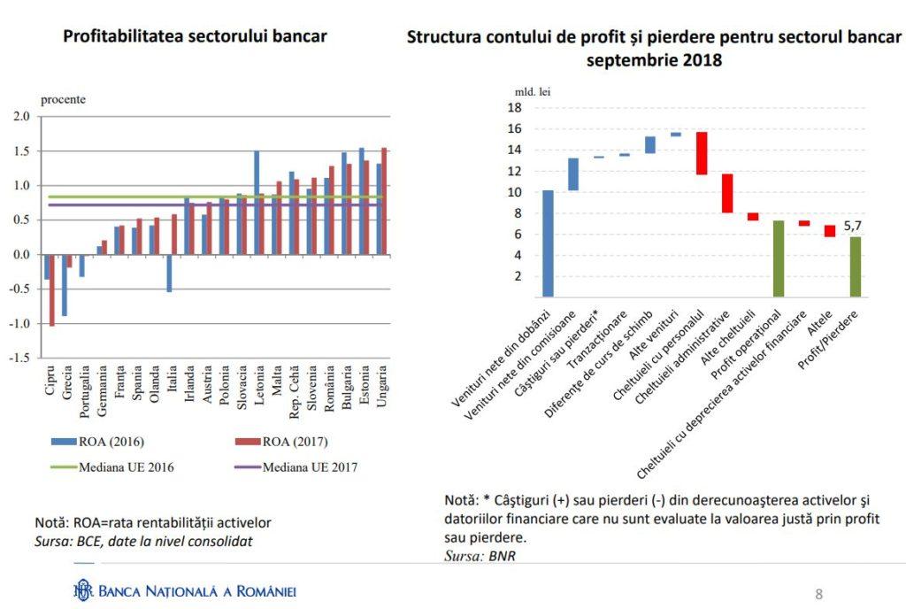 Sursa - Raport asupra stabilității financiare Nr. 16 (2/2018)