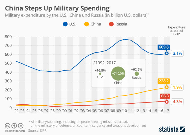 https://infographic.statista.com/normal/chartoftheday_16878_military_expenditure_by_the_us_china_and_russia_n.jpg