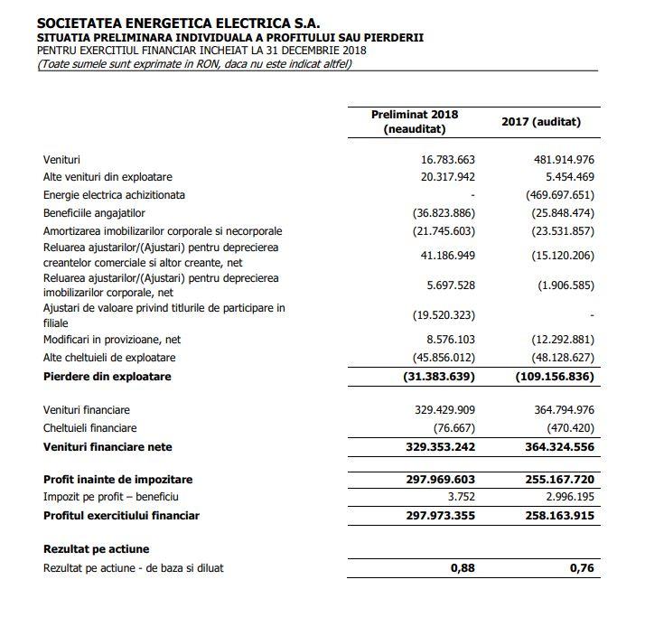 Situatii financiare preliminare individuale Electrica 2018 (neauditate, IFRS cf. OMF)
