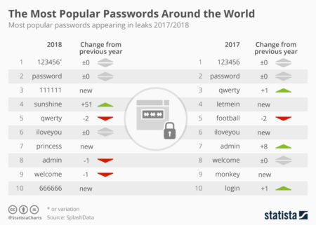 https://infographic.statista.com/normal/chartoftheday_16922_most_popular_passwords_2017_and_2018_n.jpg