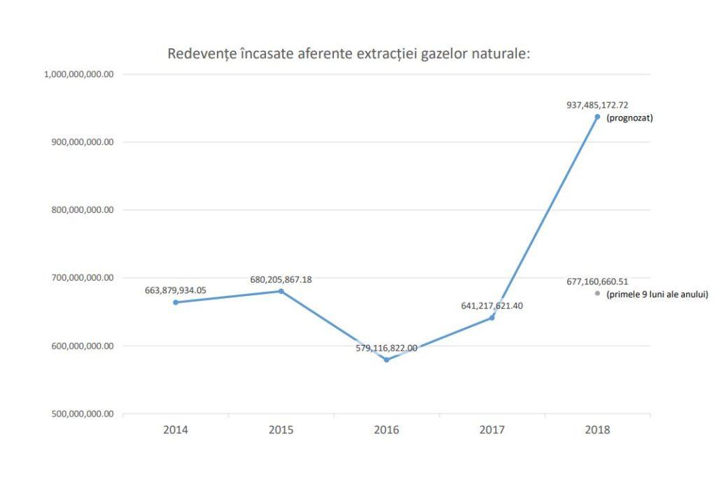 ANRM previzionează că, pentru anul 2018, va încasa, din modificarea metodei de calcul pentru prețul de referință la gaze, redevenţe de circa 200 milioane de euro.