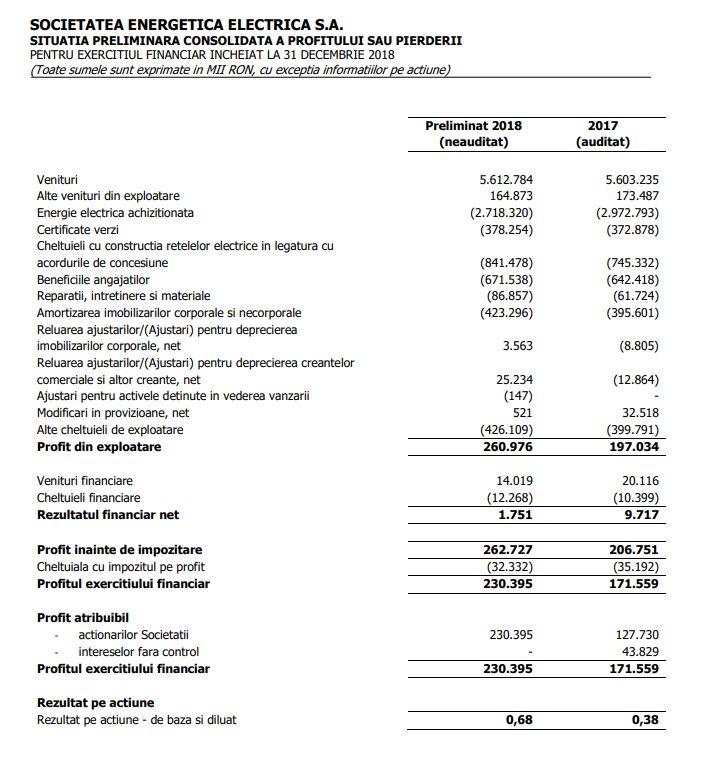 Situatii financiare preliminare consolidate Electrica 2018 (neauditate, IFRS – UE)