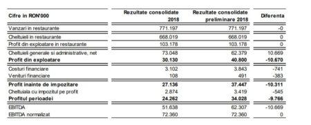 Clarificări privind înregistrarea unui provizion suplimentar cu controlul fiscal