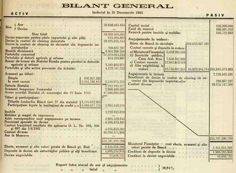 """Bilanțul general al Băncii Naționale a României, încheiat la 31 decembrie 1943, în care figurează postul """"Aur la Moscova"""" (Raportul anual al Consiliului de administrație al BNR, februarie 1944). (www.bnr.ro)"""