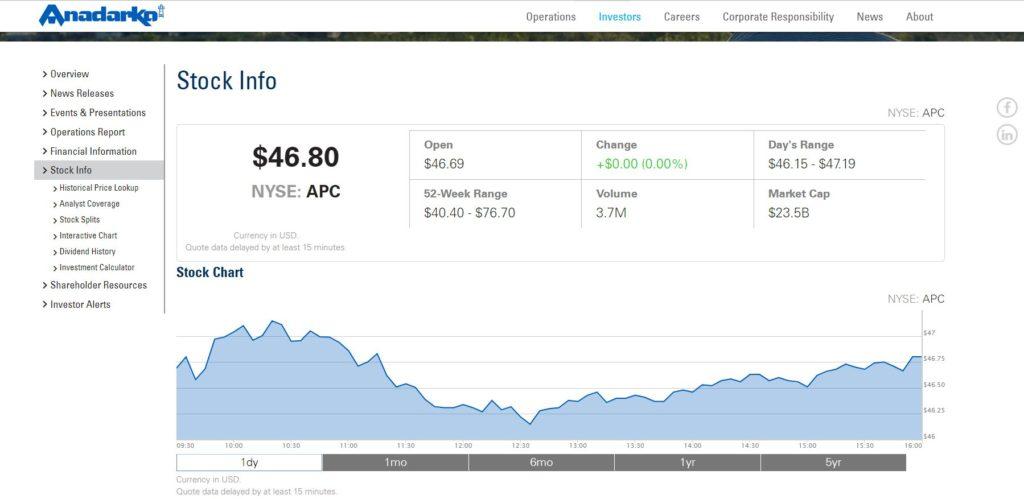 http://investors.anadarko.com/stock-info