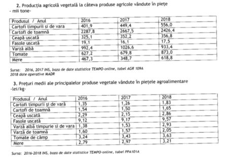 Sursa Ministerul Agriculturii