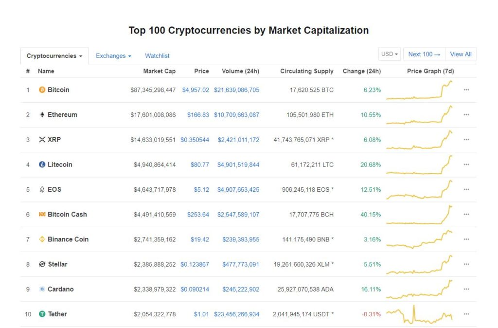 https://coinmarketcap.com/