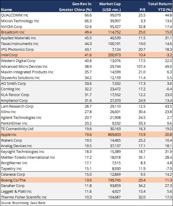 Tabelul arată cele 33 de companii cu cea mai mare expunere a venitului la China Mare. Brandurile corporate importante care sunt cele mai predispuse la a fi expuse sunt subliniate în portocaliu.