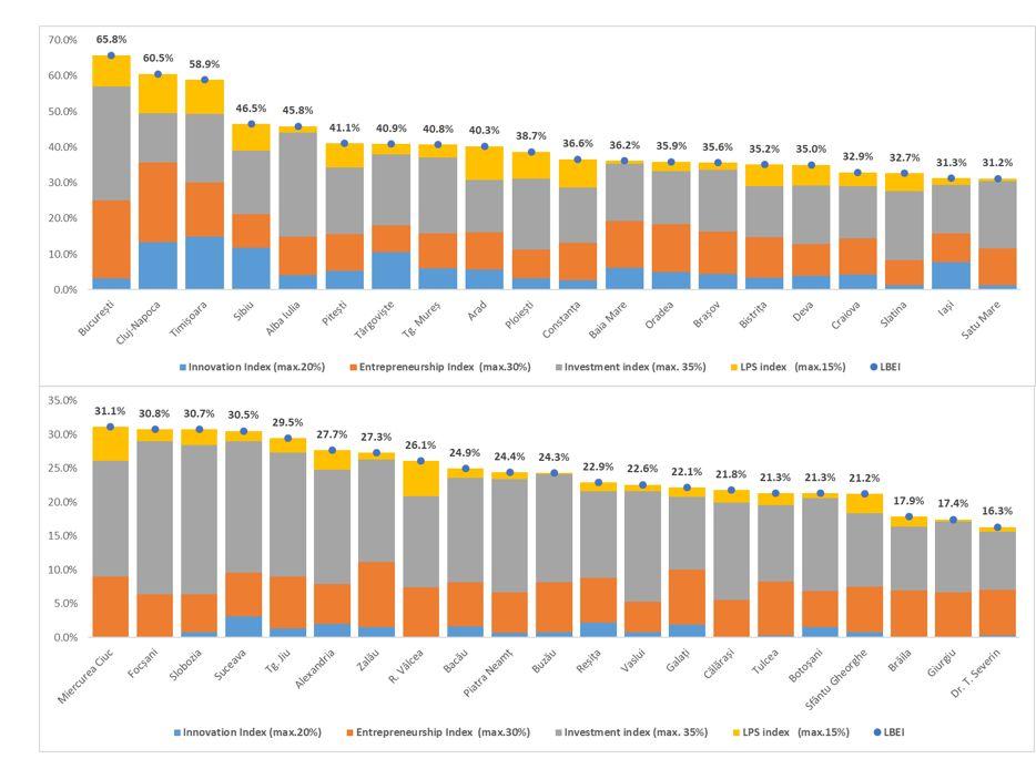 Clasificarea municipiilor reședință de județ din perspectiva LBEI (Local Business Environment Index) și pilonilor (antreprenoriat local, inovare, finanțarea investițiilor, sprijinul public local)