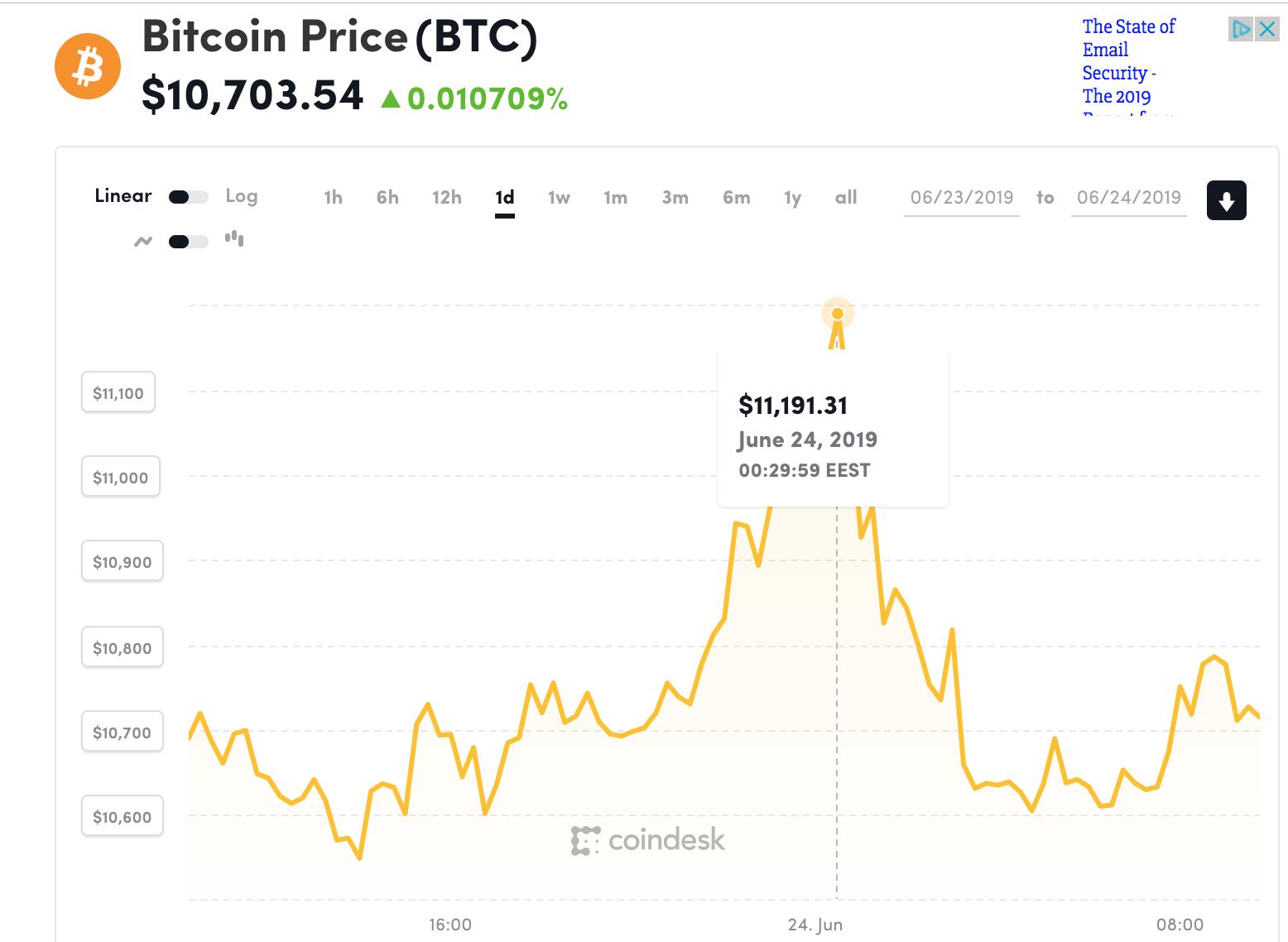 Creșterea Bitcoin pe parcursul anului)