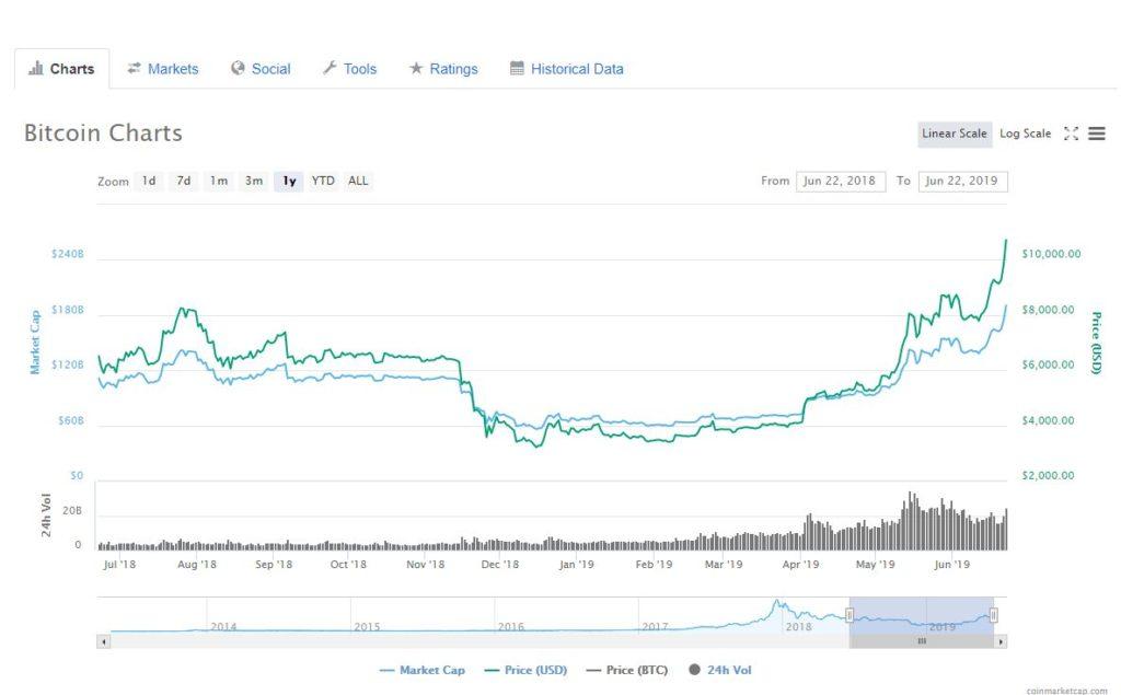 coinmarketcap.com/