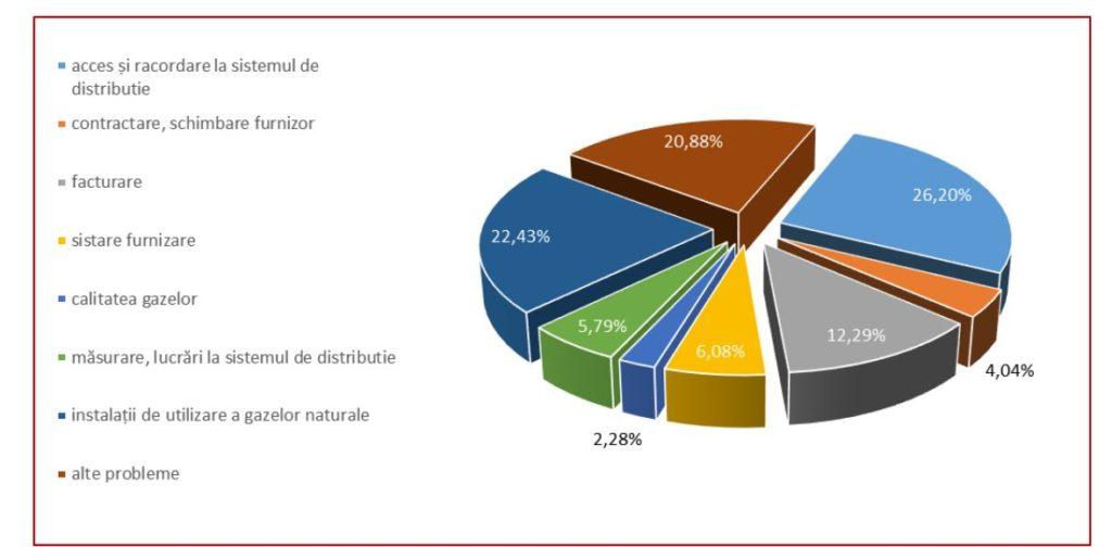 Ponderea cea mai mare a principalelor probleme semnalate de către consumatori în perioada 2012-2016 se referă la accesul și racordarea la sistemul de distribuție (26,2%), urmată de utilizarea instalațiilor de gaze naturale (22,43%) și alte categorii (sistare furnizare, calitatea gazelor, facturare etc.)