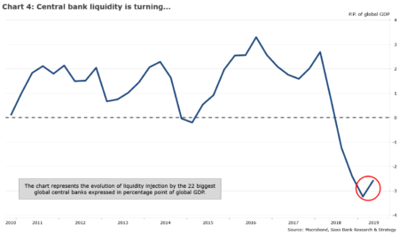 Graficul urmărește evoluția injecției de lichiditate de către 22 din cele mai mari bănci centrale globale exprimată în puncte procentuale din PIB-ul global. După ani de achiziții masive de active de către băncile centrale, lichiditatea băncilor centrale a început să se contracte începând cu primele luni ale lui 2018.