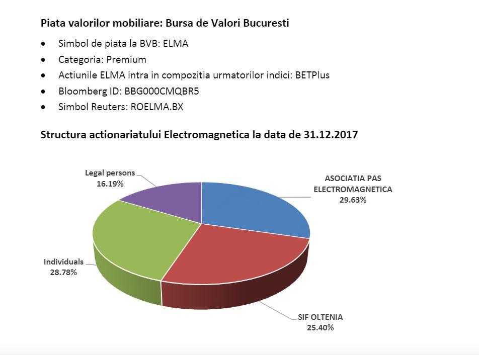 https://www.electromagnetica.ro