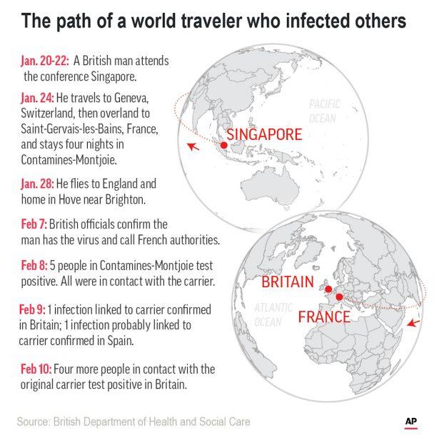 Un bărbat britanic care a participat la conferința din Singapore a infectat pe alții cu coronavirus. (AP Infographic)