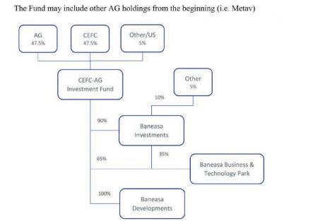 Structura fondului de investiţii în care ar fi fost implicată firma Alltrom şi CEFC.