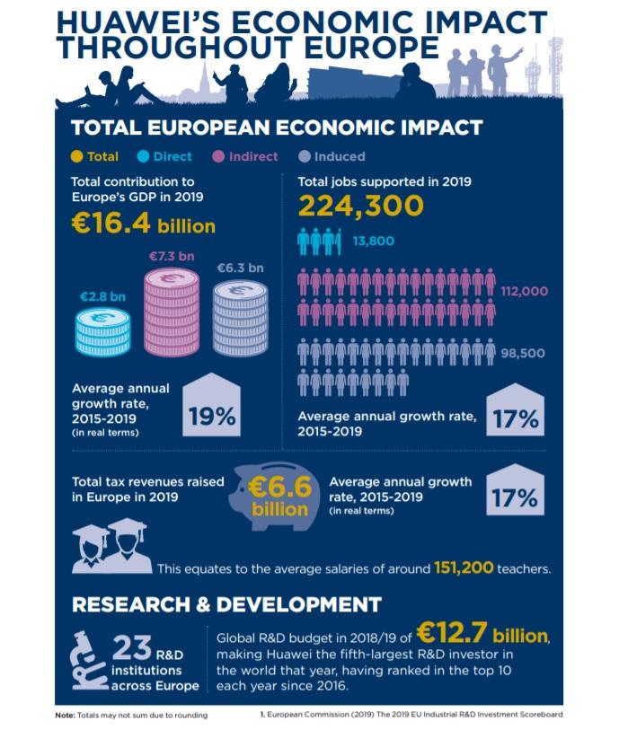 contributii Huawei la PIB-ul Europei, Raport Oxford Economics 2019