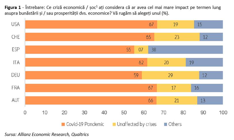 În medie, ratele de economisire a gospodăriilor au crescut masiv în timpul pandemiei; 55% dintre respondenți au declarat că pandemia este evenimentul cu cel mai mare impact din viața lor