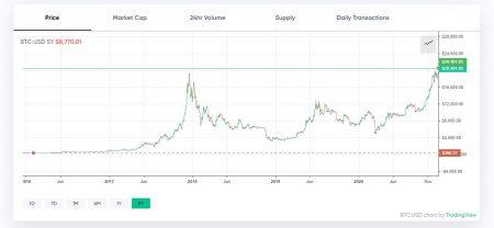 https://markets.bitcoin.com/