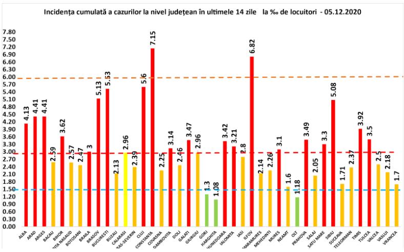 Coeficientul infectărilor cumulate la 14 zile, raportate la 1.000 de locuitori este calculat de către Direcțiile de Sănătate Publică, la nivelul Municipiului București și al județelor. Grafic realizat în baza raportărilor primite de CNCCI de la Direcțiile de Sănătate Publică.