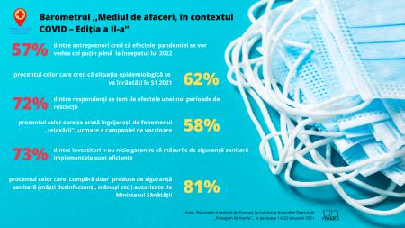 Al treilea val COVID? 7 din 10 antreprenori se tem de o nouă închidere a activității (Frames)