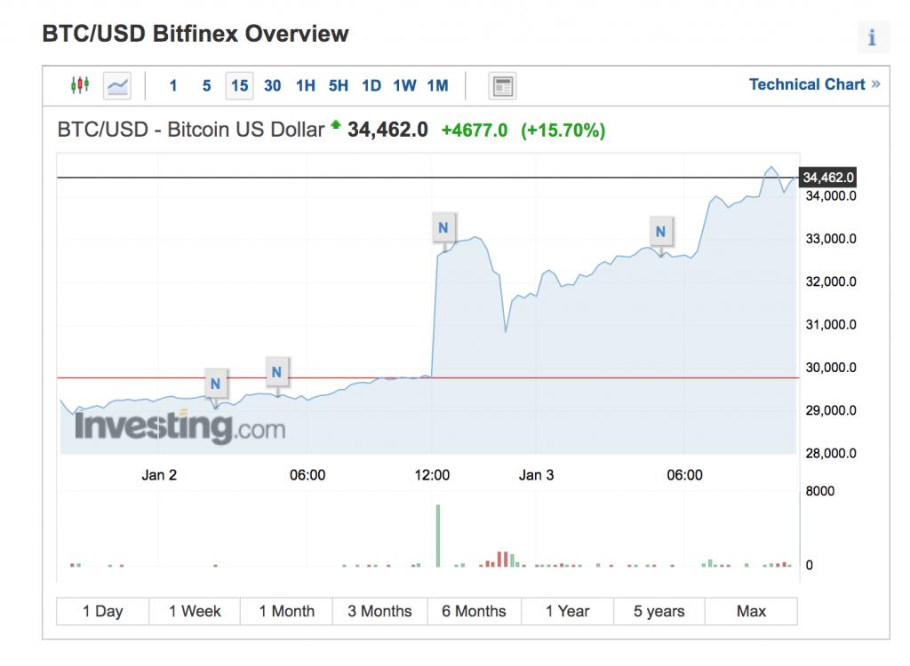 investiții în proiecte bitcoin după efecte