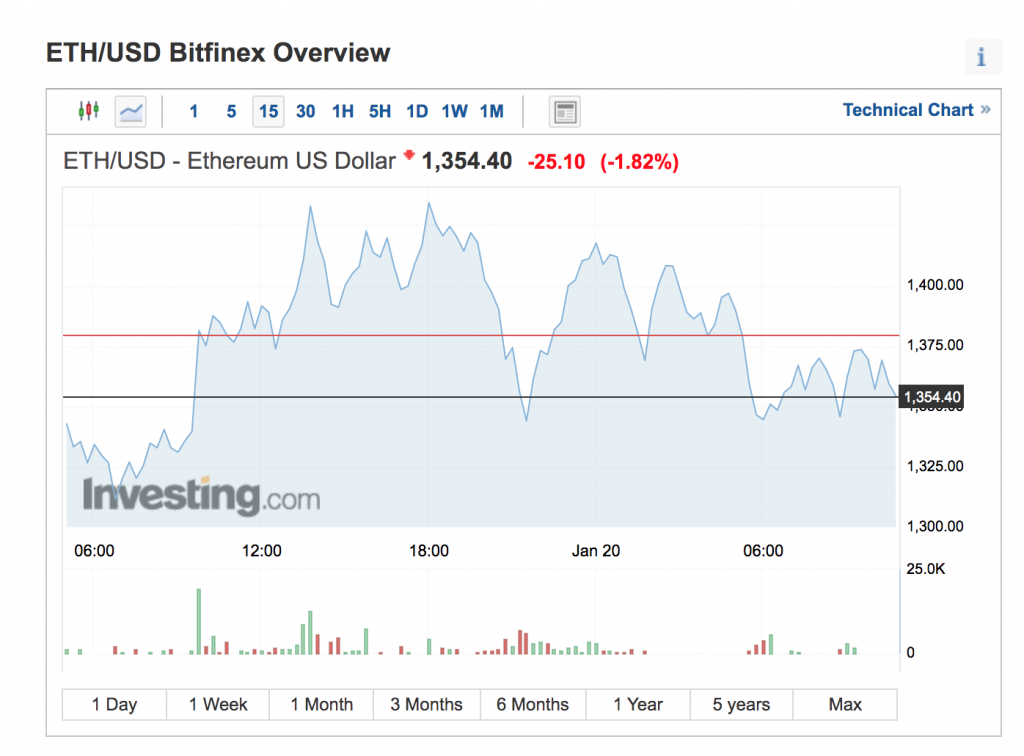 Investiții Bitcoin și Cryptocurrency