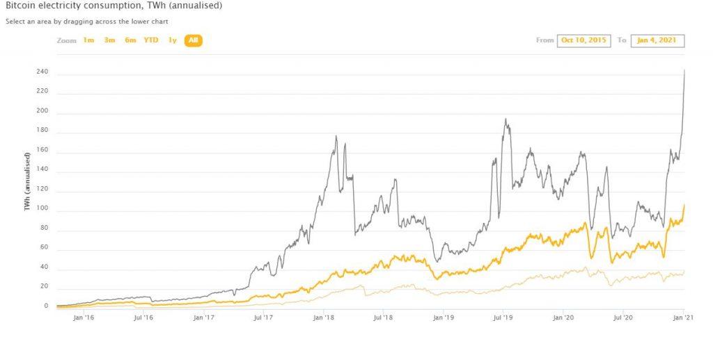 perspectivă de investiții bitcoin