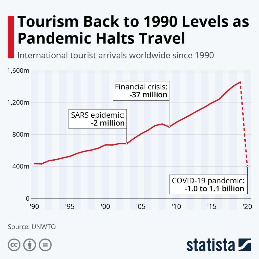 https://www.statista.com/chart/21793/international-tourist-arrivals-worldwide/