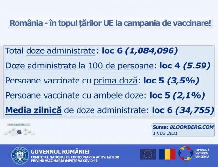 romania top vaccinare