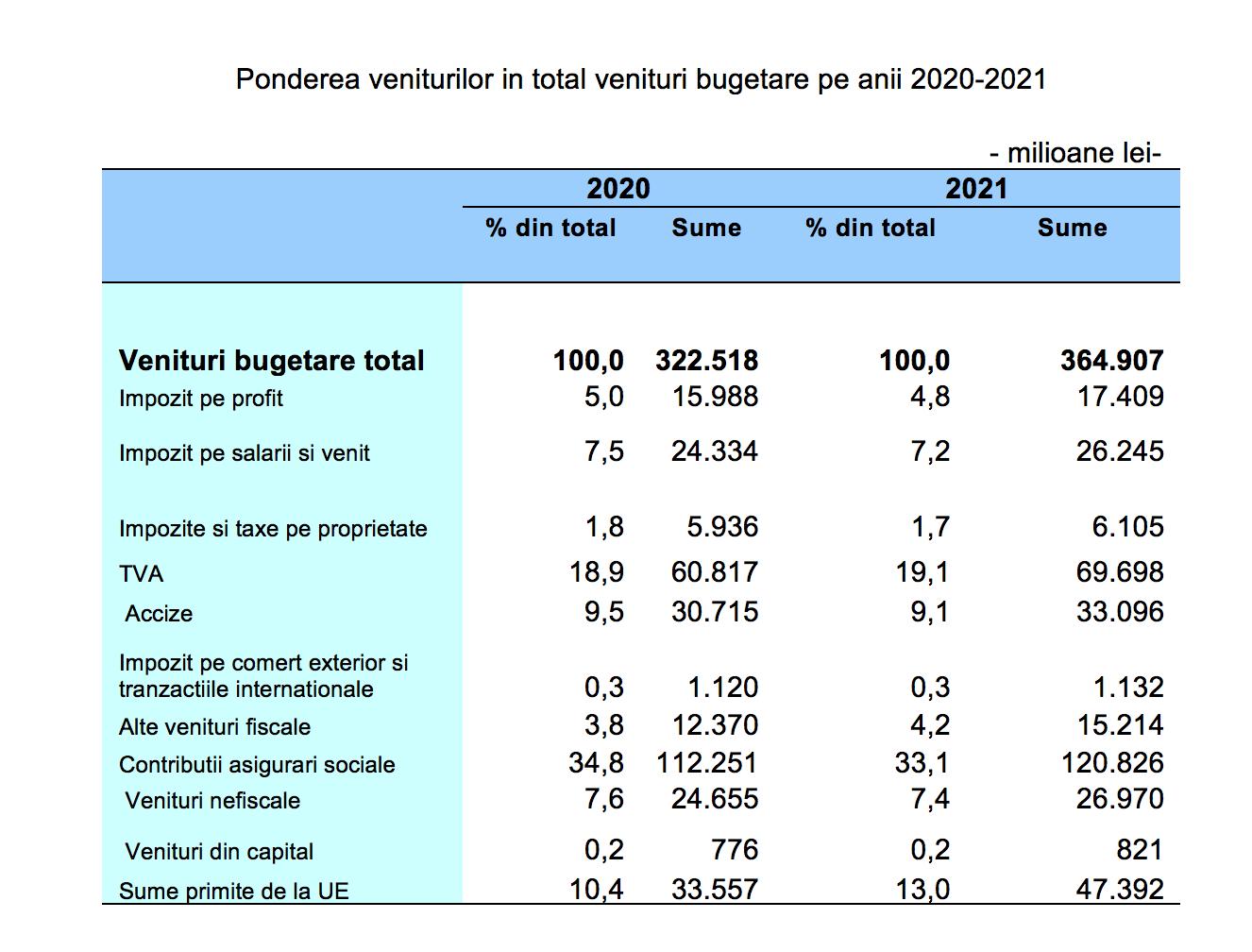 veniuri bugetare 2020-2021