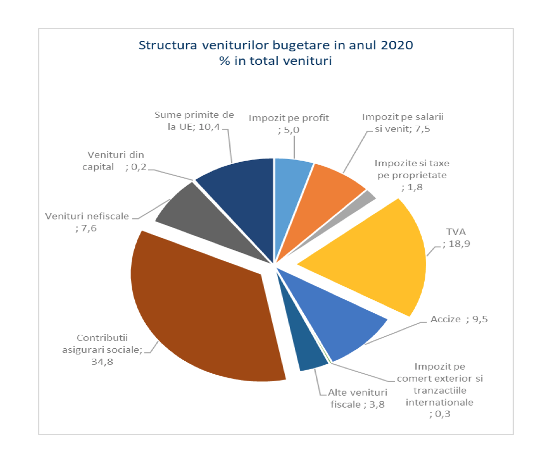 structura veniuri bugetare 2020-2021